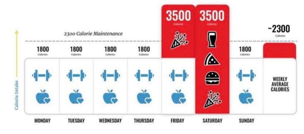 wekelijkse calorieën